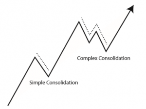 Simple Consolidation vs Complex Consolidation