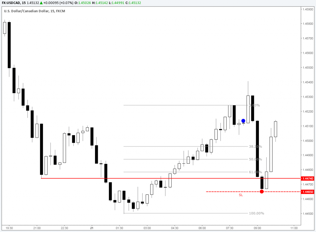 Trade 0095 USDCAD 15m