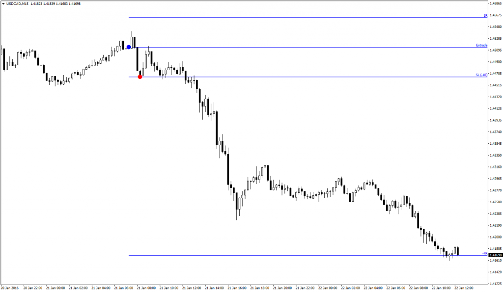 Trade 0095 USDCAD 15m 2