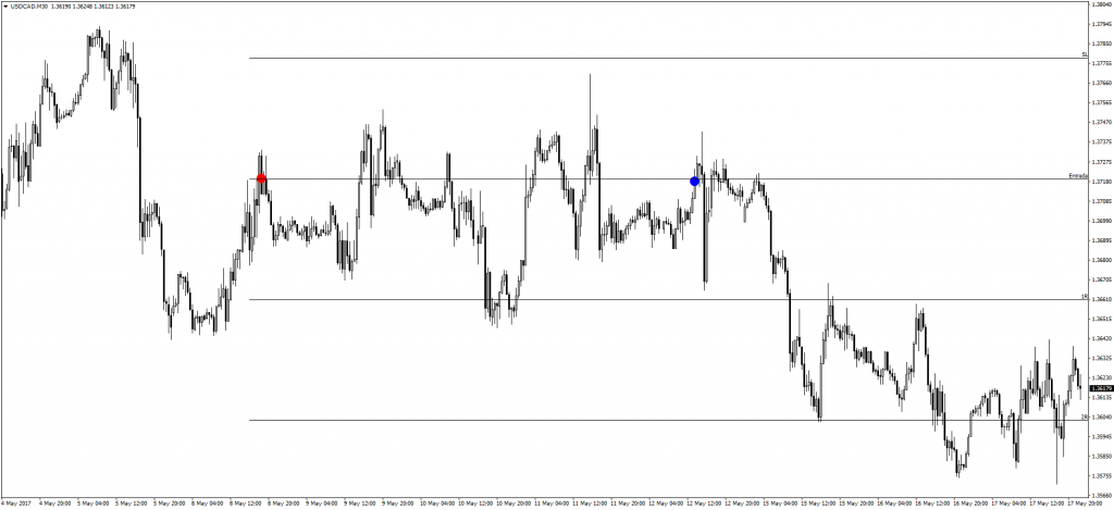 Trade 0157 USDCAD 30m