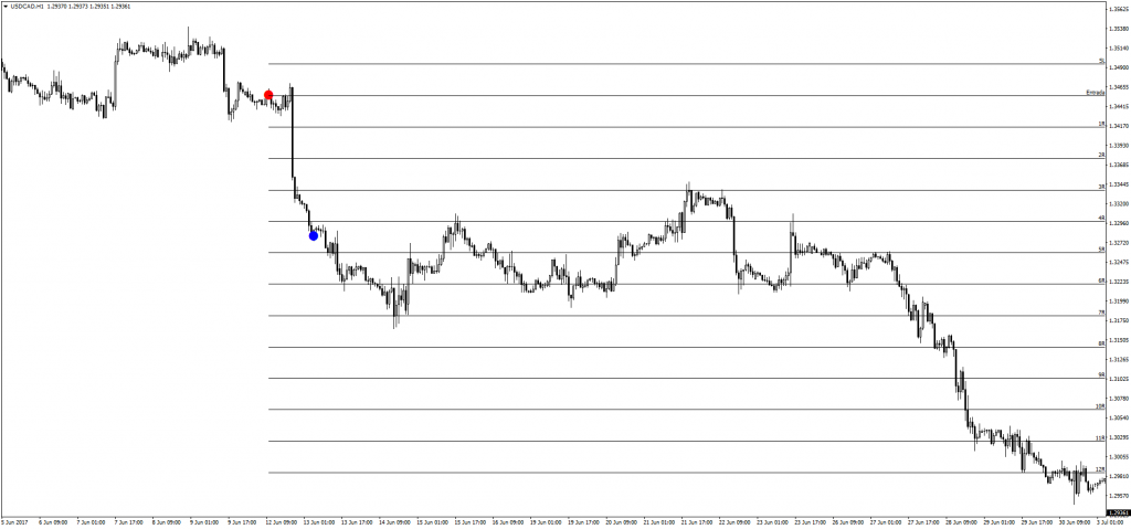 Trade 0165 USDCAD 1H