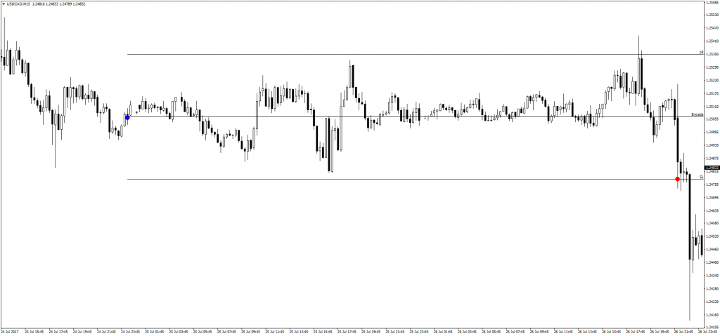 Trade 0192 USDCAD 15m