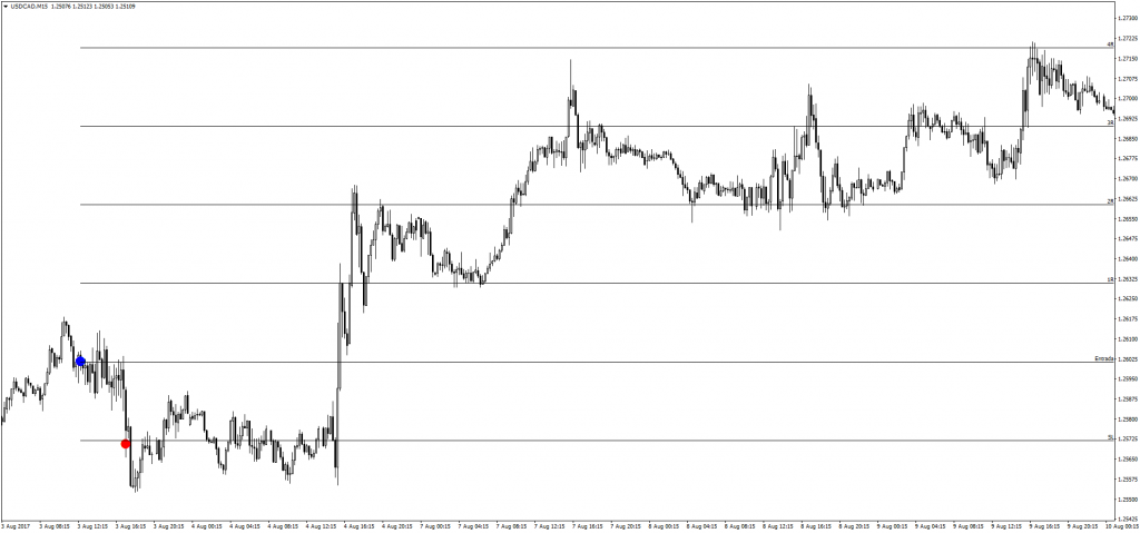 Trade 0197 USDCAD 15m
