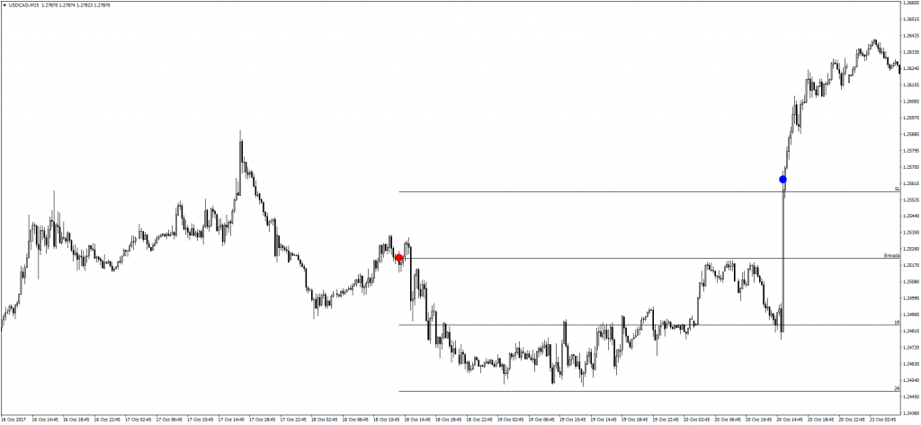 Trade 0213 USDCAD 15m